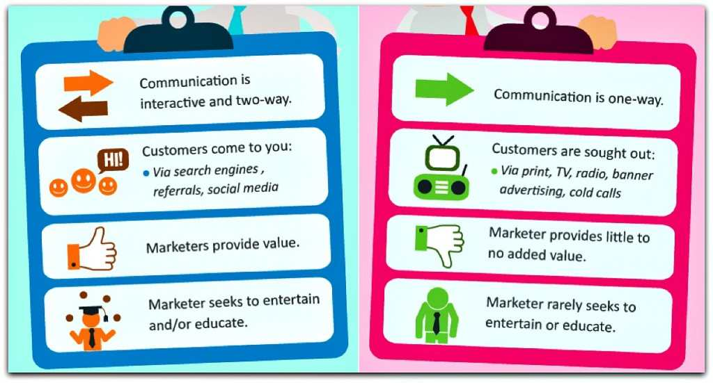 INBOUND MARKETING VERSUS OUTBOUND MARKETING